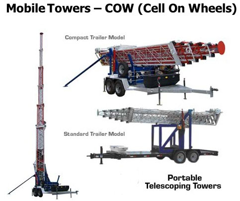 Mobile Towers (COWs)